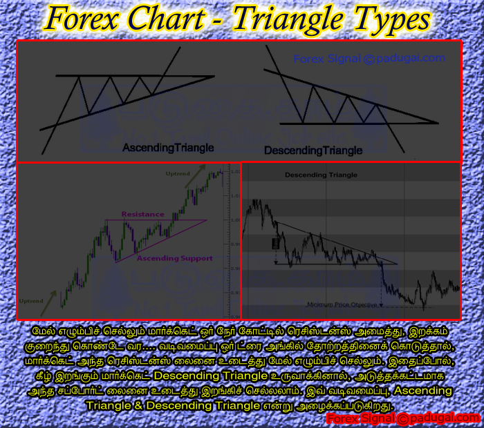 Descending triangle pattern forex