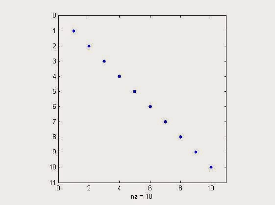 sparsity visualization of 10x10 identity matrix in matlab