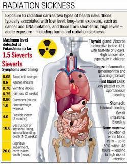 Acute radiation syndrome  Wikipedia