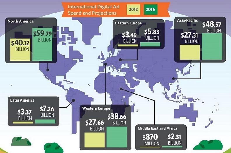 Navigating the Global Digital Ad Landscape - #infographic