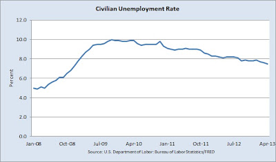 unemployment rate January 2008 to April 2013