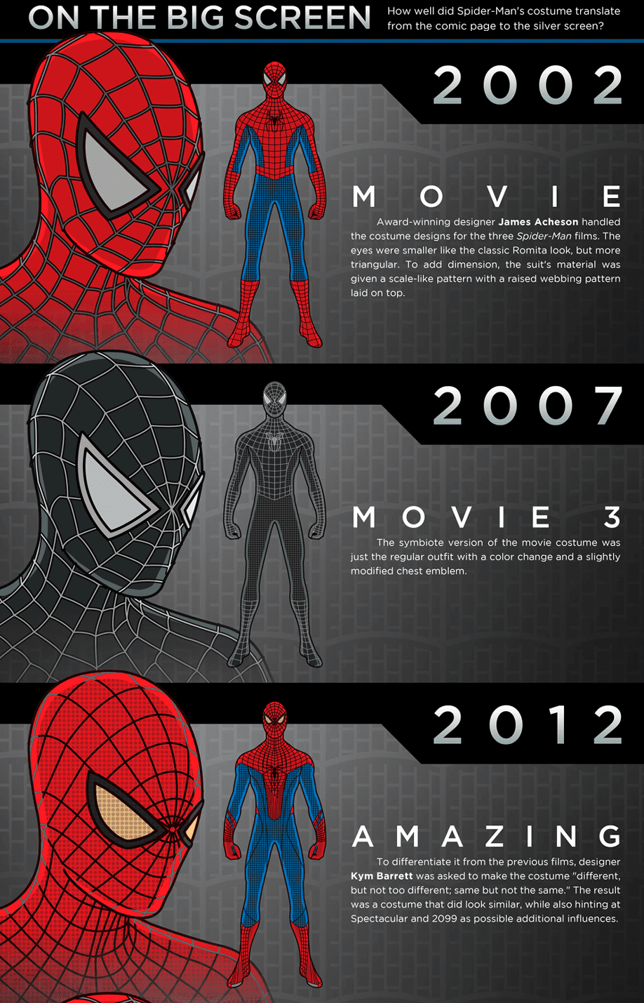 toyhaven evolution of spiderman costume from 1962 to