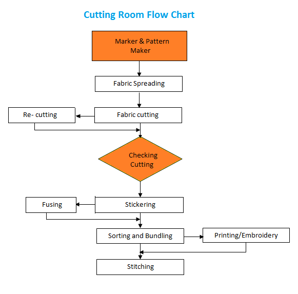 basic manufacturing flow chart with Garments Flow Chat Of Apparel 6 on Organograms moreover 823 as well Chen in addition Inventory Planning In Microsoft Dynamics Nav Part 11 2 Skus additionally Analysis Of Charcoal Briquetting Industry.
