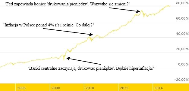 Aviva Obligacji - dziesięć lat