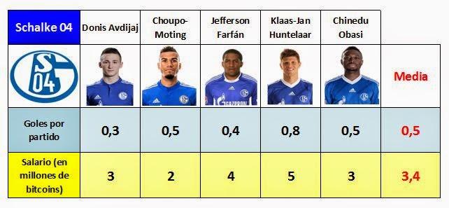de sueldos y goles marcados por los delanteros del Schalke 04