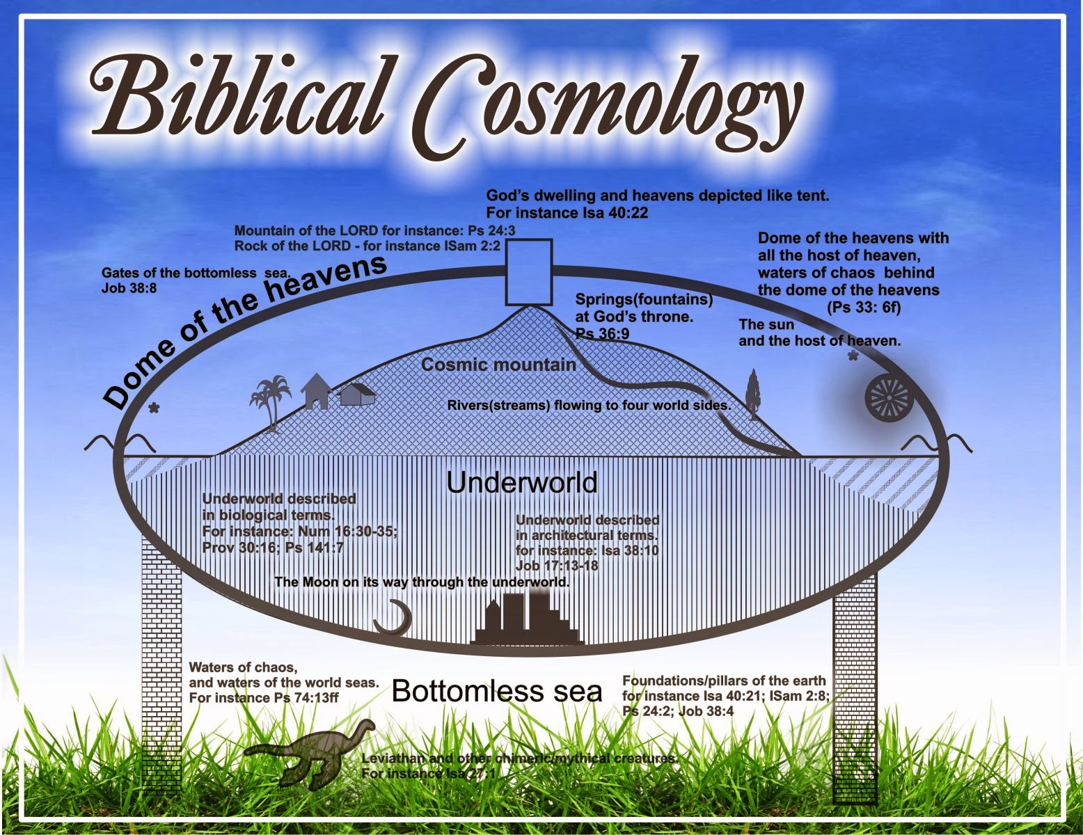 the cosmological stories etiology from the genesis Argument for the existence of god based on the evidence from the universe though the kalam cosmological (a first cause argument) is often presented, others have been.