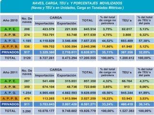 Informe estadístico Puertos Ecuador 2010 2011