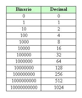 Sistemas de comercio binario que funcionan