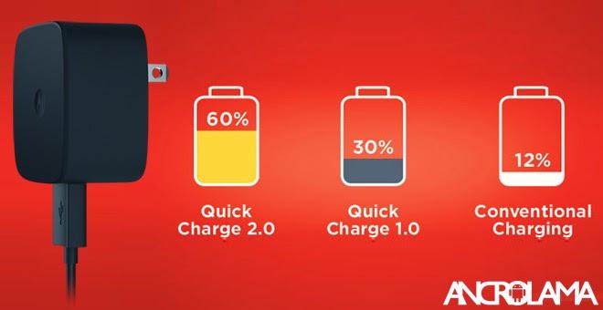Motorola Yeni Şarj Aleti İle Daha Hızlı Şarj Yapacak