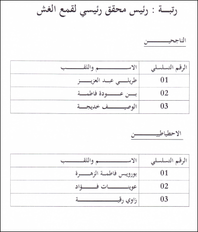 نتائج مسابقة التوظيف في مديرية التجارة لولاية الوادي 2013 2.PNG