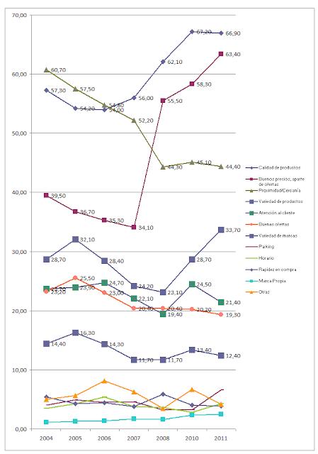 Gráfico de evolución de factores de elección de supermercado