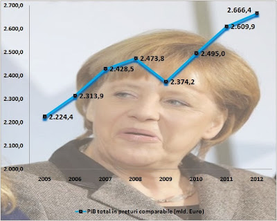 Pib-ul Germaniei-evoluție 2005 - 2012