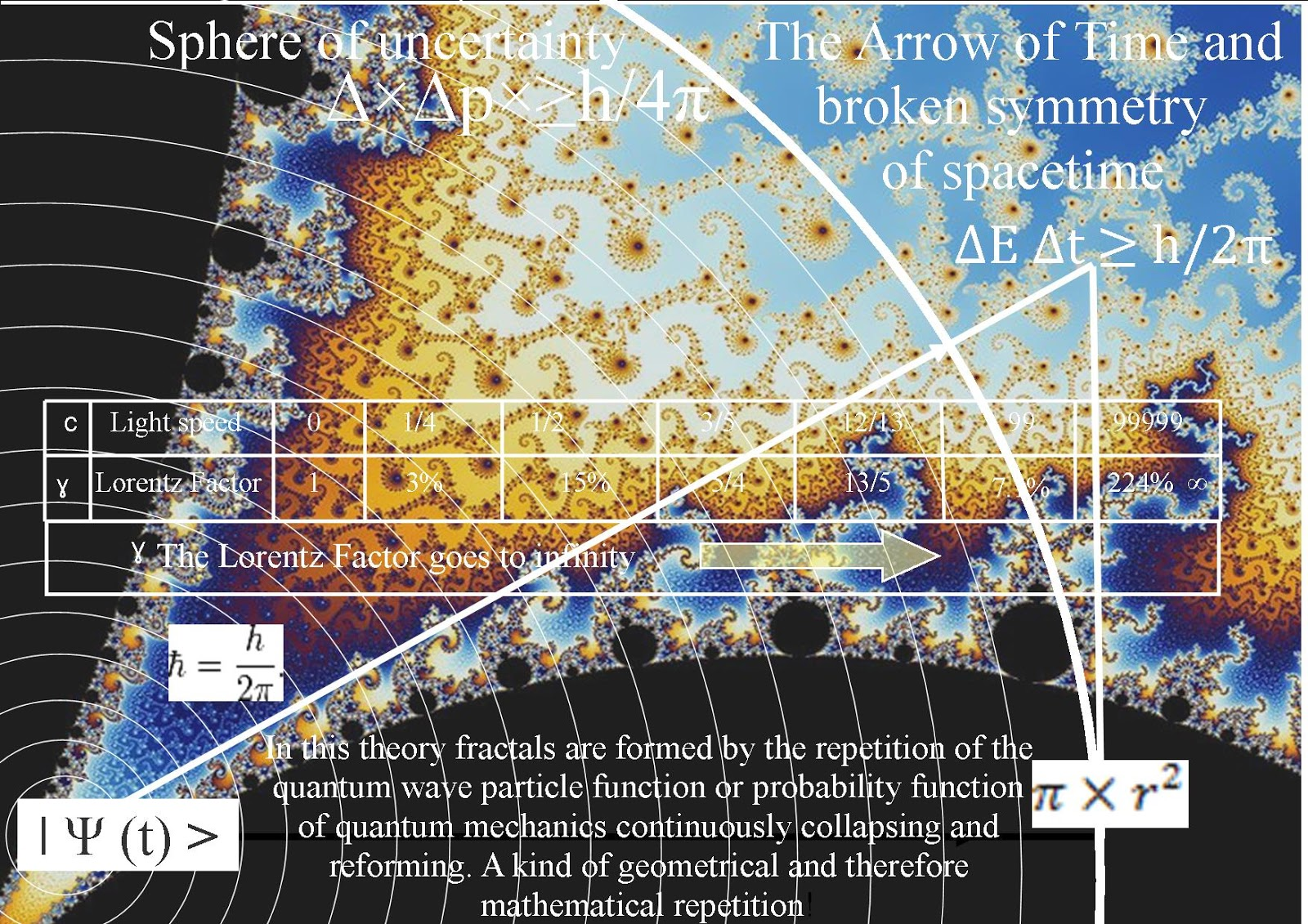 Quantum art and poetry fractals within an artist theory on light this process has the interactive geometry of einsteins relativity the rate that time flows and the curvature of spacetime is relative to the energy of the altavistaventures Choice Image