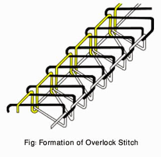 formation-of-overlock-stitch