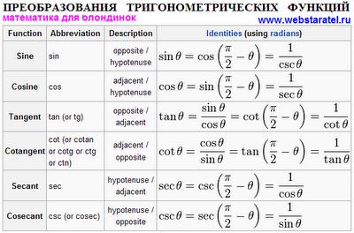 Преобразование тригонометрических функций. Формулы преобразования синусов, косинусов, тангенсов и котангенсов