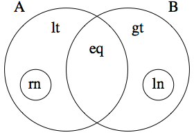 Venn diagram of the five component sets