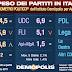 Peso dei partiti in Italia per Demopolis