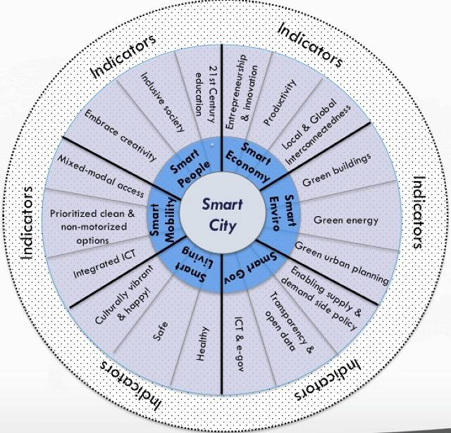The Smart Cities Wheel - Boyd Cohen