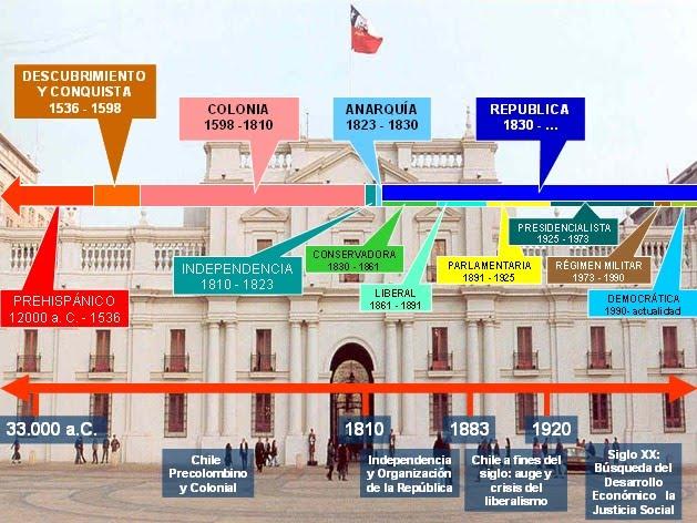 historia de la chilena: