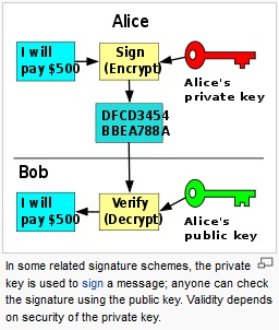 Rsa Encryption Code In Java