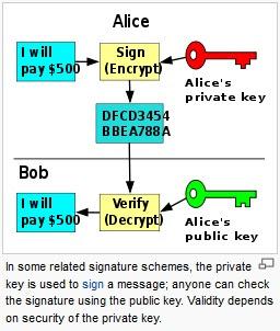 Rsa Encryption Example