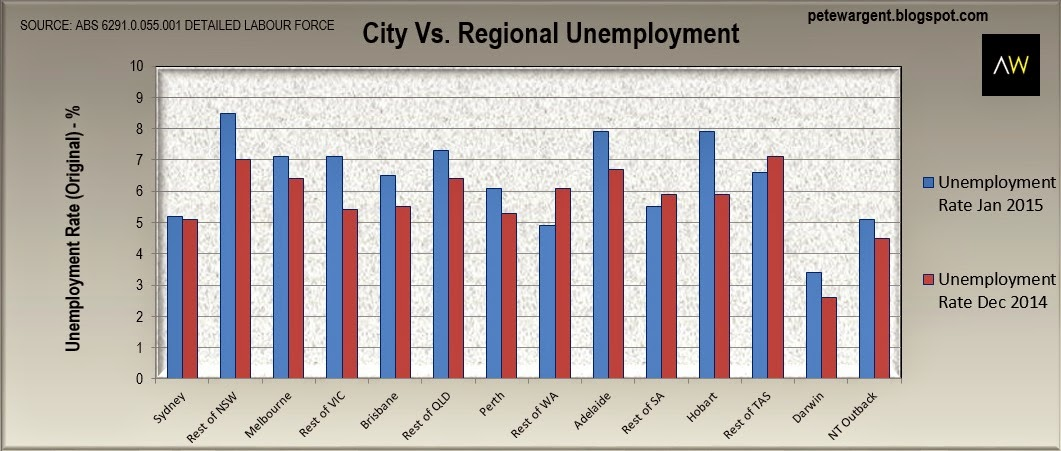 City vs. regional unemployment