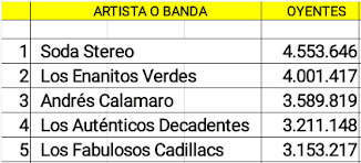 Cuentas argentinas Rock/Pop con mas oyentes.
