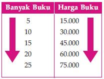 Perbandingan banyaknya buku dengan harga buku.