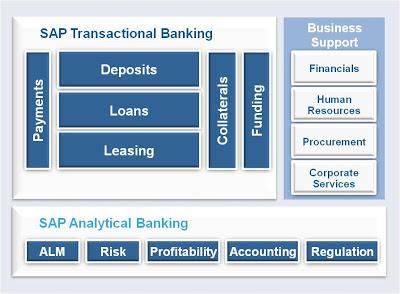 SAP Banking