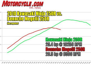 Kawasaki Ninja 250R Horse Power