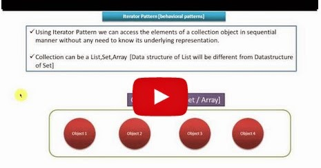 Java ee iterator design pattern introduction for Pool design pattern java