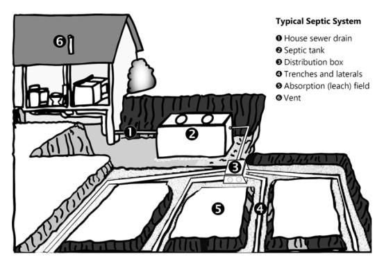 Fosas septicas componentes de las fosas septicas for Types of drainage system pdf
