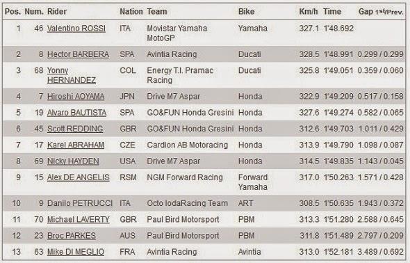 Hasil Kualifikasi Q1 MotoGP Aragon Spanyol 2014
