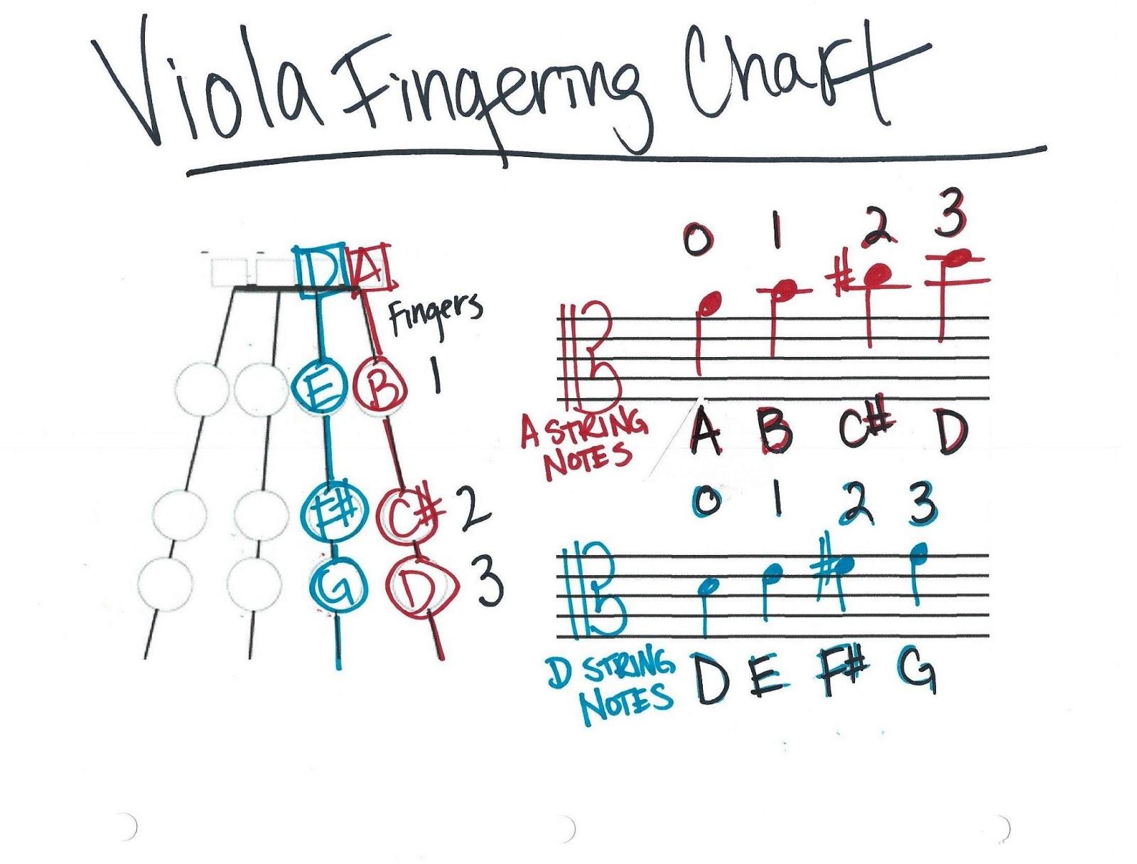 D Major Fingering Charts | Mrs. Daza\'s String Things