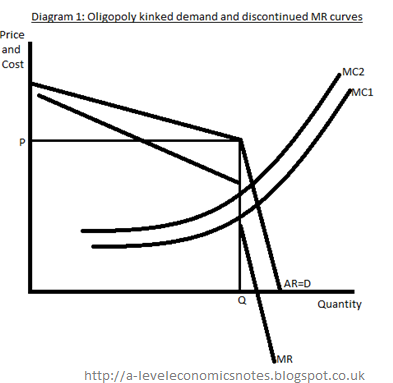 a level economics notes a essay unit econ jan  as illustrated in diagram 1 price rigidity is a common characteristic of oligopolies firms will not charge above p due to elastic demand thus a rise in
