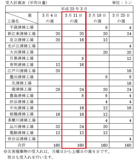 東京都の震災がれき焼却状況-2013年3月11日~3月16日