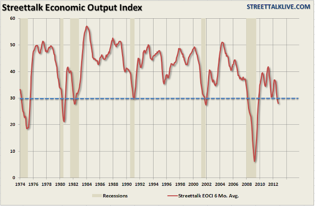 More Indicators Indicating Recession - chart 3