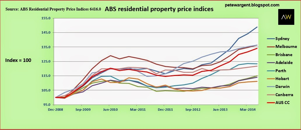abs residential property price indices