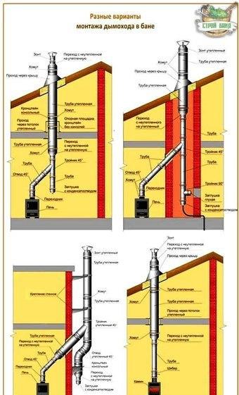 Как правильно сделать дымоход из трубы