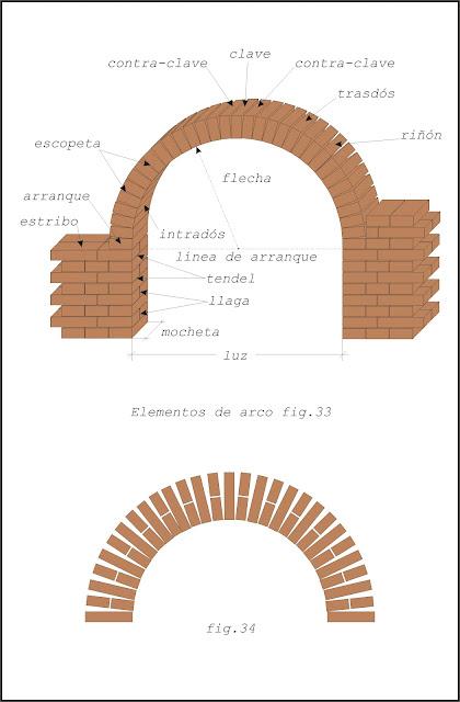 Teor a sobre alba iler a b sica aberturas en los muros - Dimensiones ladrillo visto ...