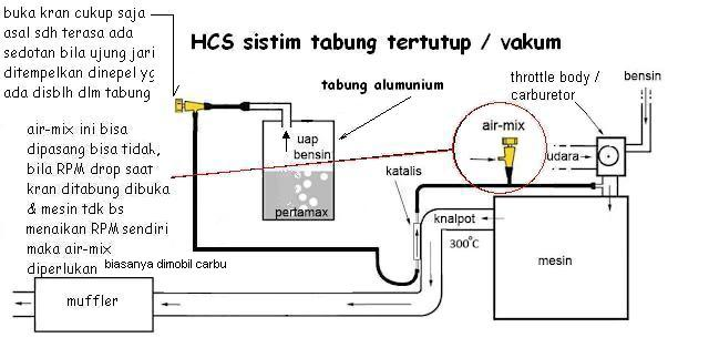 gambar skema pemasangan HCS