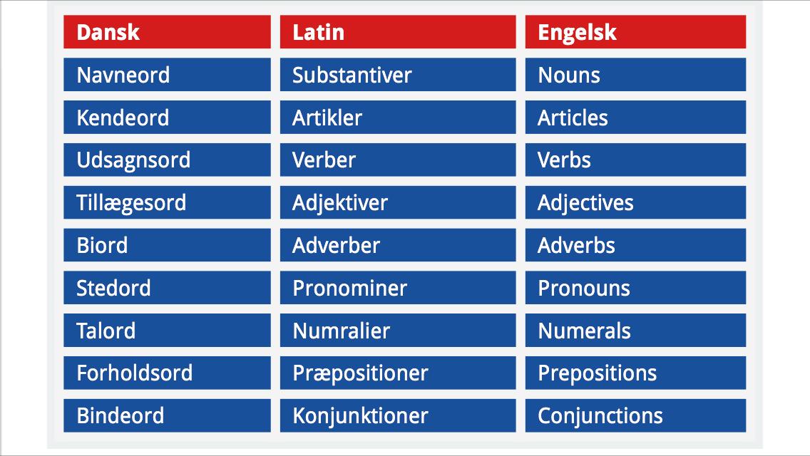 henførende stedord på engelsk Stedord eller pronomen er en ordklasse i adskillige sprog, herunder dansk stedord opdeles traditionelt i et antal undergrupper: personlige stedord (personligt pronomen).