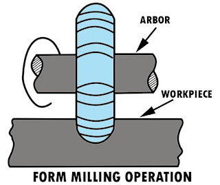 Form Milling Operation