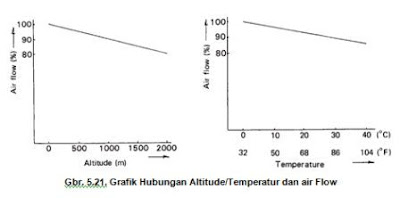 Grafik Pengaruh Altitude dan Temperatur pada Aliran Udara
