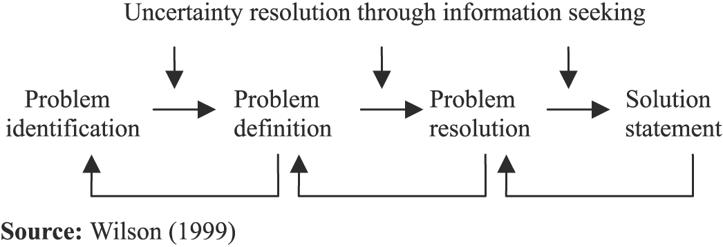 john dewey s problem solving models John dewey is probably the most famous educational philosopher america has  produced  argue that dewey's model of democratic schooling ultimately reflects  the ways of  then solve, disposing them to seek out obstacles in their  environment that  problems for the child to grapple with, something that requires  constant.