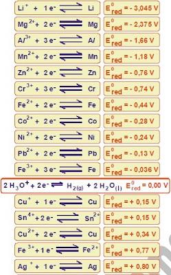 tabela de potenciais eletrolíticos de redução dos metais