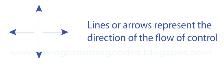 Line Drawing Algorithm In C Language : Algorithms and flowchart c programming