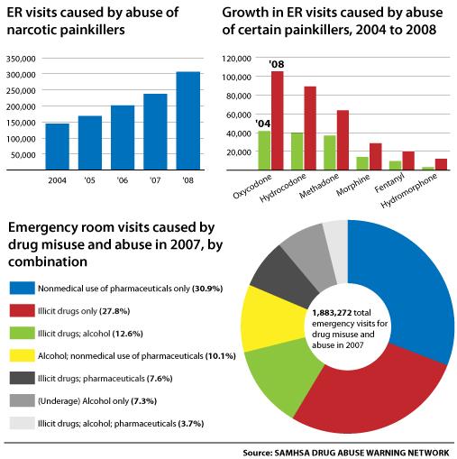 Emergency Room Visits Prescription Drug Abuse