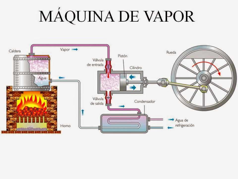 Resultado de imagen para máquina de vapor