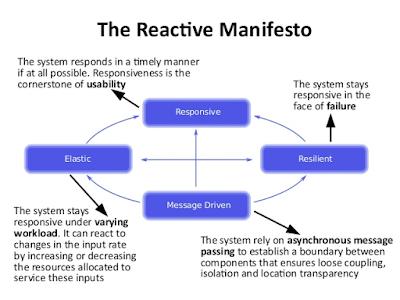 Reactive Manifesto